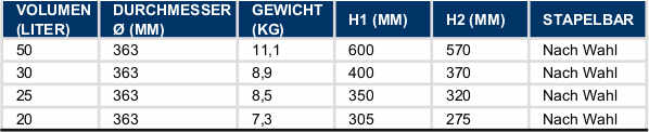 DIN-Norm-Tabelle-Kegs-Thielmann